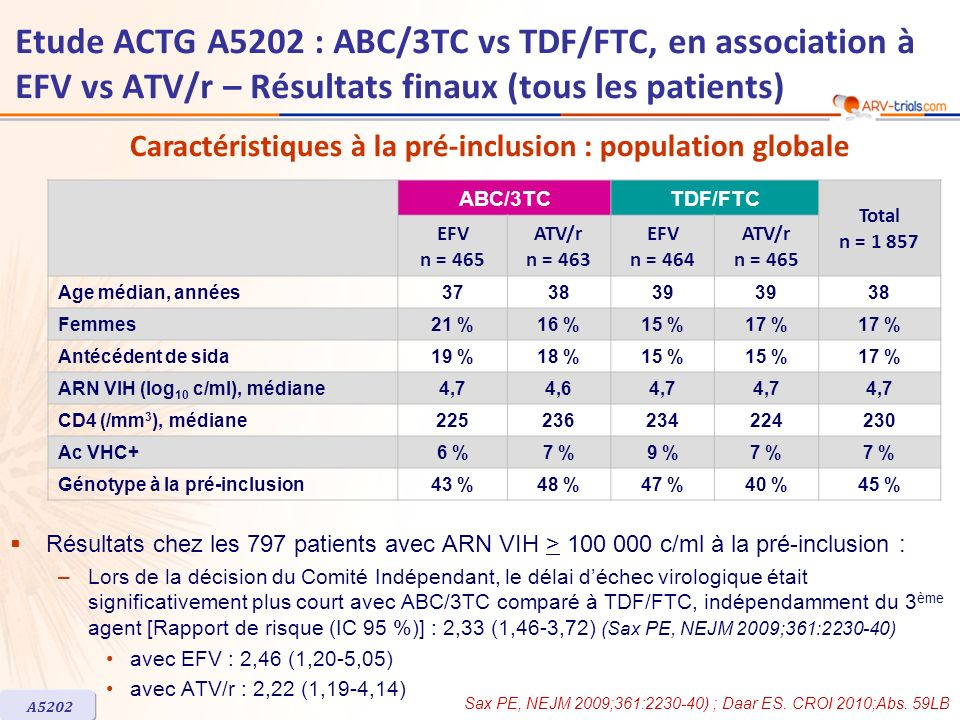 ABC/3TCTDF/FTC Total n = 1 857 EFV n = 465 ATV/r n = 463 EFV n = 464 ATV/r n = 465 Age médian, années373839 38 Femmes21 %16 %15 %17 % Antécédent de si