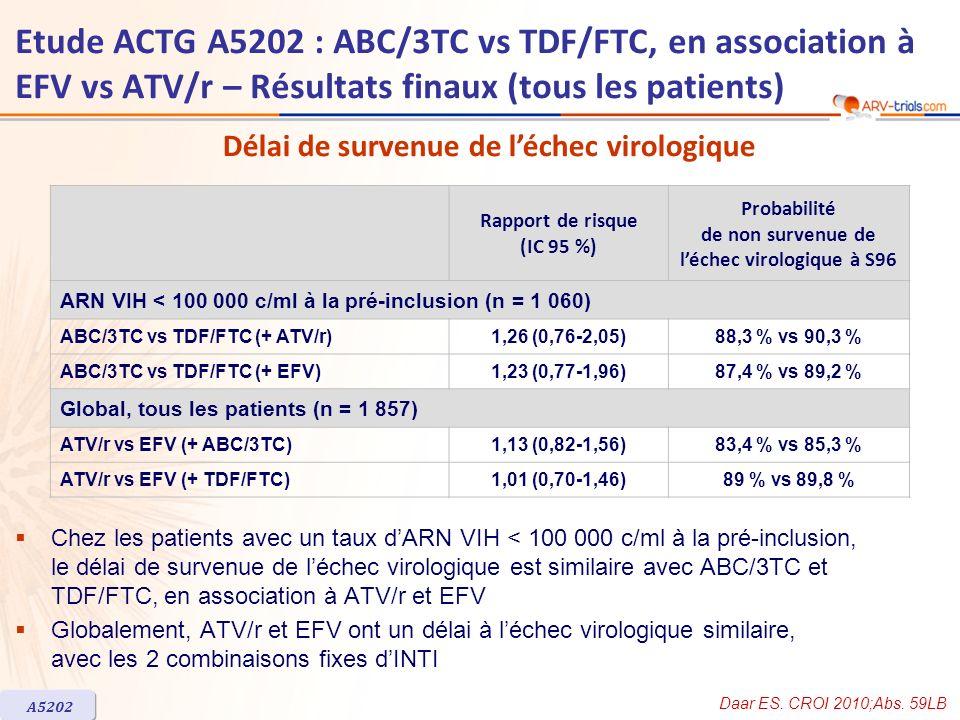 Rapport de risque (IC 95 %) Probabilité de non survenue de léchec virologique à S96 ARN VIH < 100 000 c/ml à la pré-inclusion (n = 1 060) ABC/3TC vs T