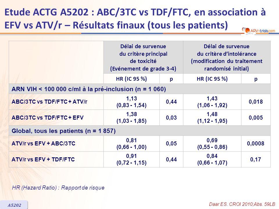Délai de survenue du critère principal de toxicité (Evénement de grade 3-4) Délai de survenue du critère dintolérance (modification du traitement rand