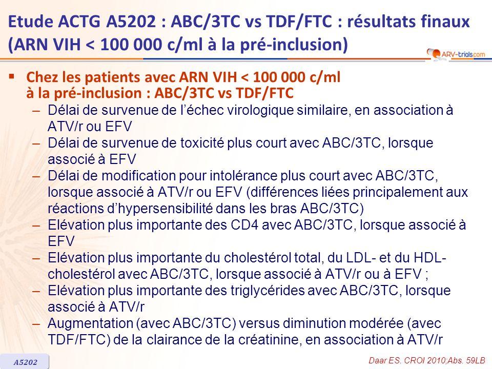 Etude ACTG A5202 : ABC/3TC vs TDF/FTC : résultats finaux (ARN VIH < 100 000 c/ml à la pré-inclusion) Chez les patients avec ARN VIH < 100 000 c/ml à l
