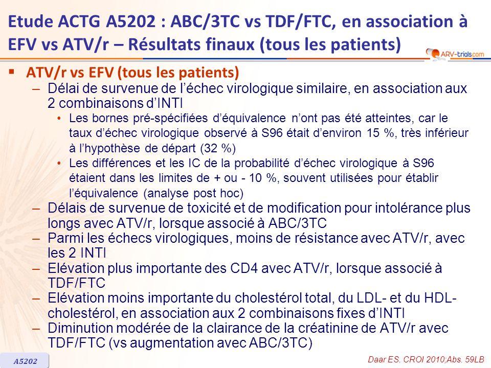 ATV/r vs EFV (tous les patients) –Délai de survenue de léchec virologique similaire, en association aux 2 combinaisons dINTI Les bornes pré-spécifiées