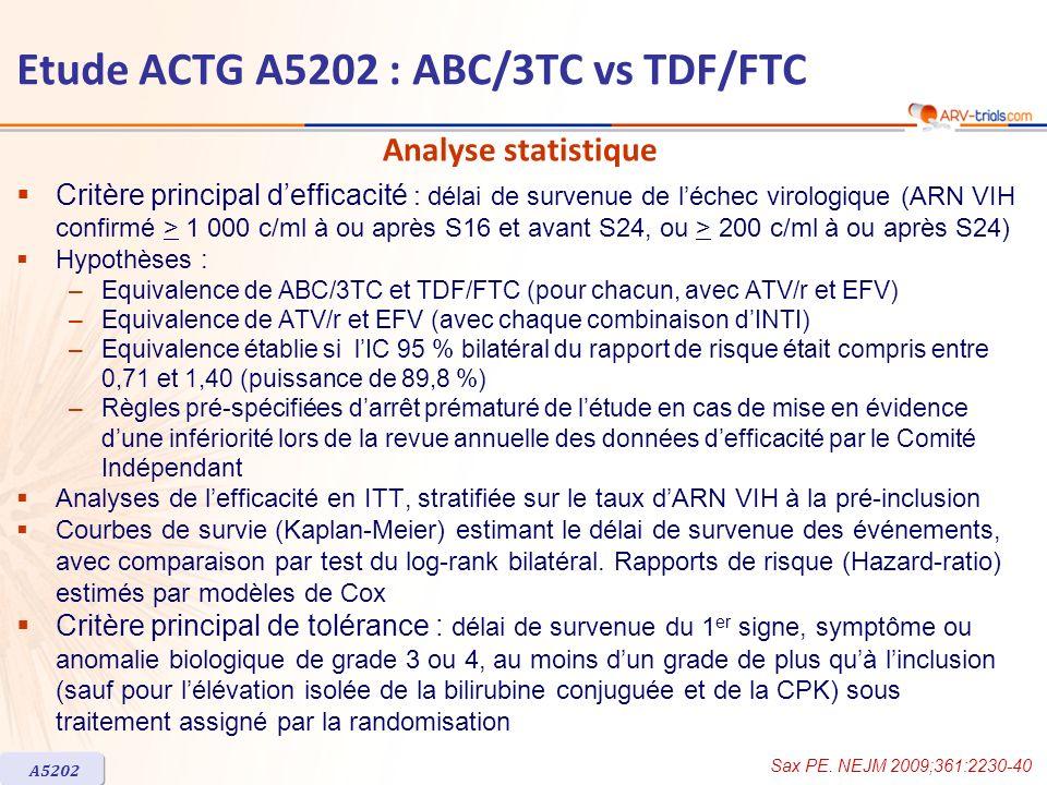 ABC/3TC n = 398 TDF/FTC n = 399 Total n = 797 Age médian, années384039 Femmes17 %14 %15 % Race blanche / noire / autre43 % / 28 % / 30 %51 % / 24 % / 25 %47 % / 26 % / 27 % Antécédent de sida26 %22 %24 % ARN VIH, log 10 c/ml, médiane (IQR) *5,0 (4,7-5,6) ARN VIH > 100 000 c/ml ARN VIH 50 000–99 999 c/ml 49 % 30 % 50 % 27 % 50 % 28 % CD4/mm 3, médiane (IQR) **138 (36-282)146 (45-294)145 (41-285) CD4 < 200/mm 3 CD4 < 50/mm 3 61 % 31 % 58 % 28 % 59 % 30 % AgHBs+ ou Ac VHC+ 9 %8 % Test génotypique à la pré-inclusion44 %42 %43 % Caractéristiques à l inclusion des patients avec ARN VIH > 100 000 c/ml à la pré-inclusion * Moyenne géométrique des valeurs de pré-inclusion et de J0 ; ** moyenne des valeurs de pré-inclusion et de J0 Etude ACTG A5202 : ABC/3TC vs TDF/FTC (ARN VIH > 100 000 c/ml à la pré-inclusion) A5202 Sax PE.