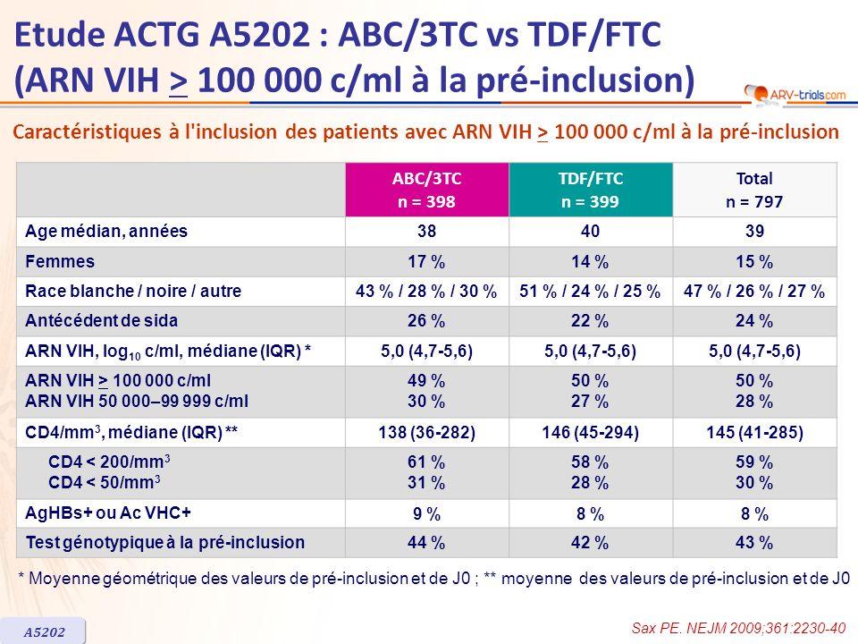 Etude ACTG A5202 : ABC/3TC vs TDF/FTC (ARN VIH > 100 000 c/ml à la pré-inclusion) –Suivi médian = 60 semaines –Interruption : 10 % = 41 patients avec ABC/3TC et 38 avec TDF/FTC –Risque déchec virologique ultérieur parmi les 448 patients avec > 2 valeurs consécutives dARN VIH < 50 c/ml = 12 dans le groupe ABC/3TC vs 9 dans le groupe TDF/FTC (p = 0,25) –Augmentation médiane des CD4/mm 3 à S48 : 194 (ABC/3TC) vs 199 (TDF/FTC) Echec virologique précoce et tardif selon les critères définis de létude, par groupe de traitement ABC/3TC n = 57 TDF/FTC n = 26 ARN VIH > 1 000 c/ml à partir de S16 et avant S24 avec valeur antérieure < 200 c/ml199 ARN VIH > 200 c/ml à S24 ou après, sans valeur antérieure < 200 c/ml92 ARN VIH > 200 c/ml à S24 ou après, avec valeur antérieure < 200 c/ml2915 Semaines depuis la randomisation p < 0,001, test du log-rank Rapport de risque : 2,33 (IC 95 % : 1,46-3,72) 041624364860728496108 0 20 40 60 80 100 TDF/FTC (26 événements) ABC/3TC (57 événements) 398363313267222188137874920 3993613212842362041601046523 ABC/3TC TDF/FTC n à risque Probabilité dabsence déchec virologique (%) Délai de survenue de léchec virologique A5202 Sax PE.