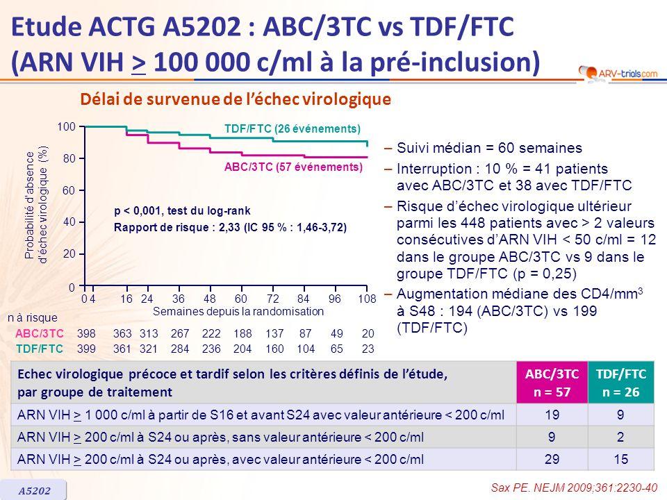 Semaines depuis la randomisation p < 0,001, test du log-rank Rapport de risque : 1,87 (IC 95 % : 1,38-2,54) 041624364860728496108 0 20 40 60 80 100 TDF/FTC (68 événements) ABC/3TC (114 événements) 396341290247206173124784619 3973553162812352041581016321 ABC/3TC TDF/FTC n à risque Probabilité dabsence déchec thérapeutique Délai de survenue de léchec thérapeutique* Délai de survenue de la toxicité A5202 Echec thérapeutique : échec virologique ou modification des INTI (délai de survenue du 1 er événement) % Semaines depuis la délivrance du traitement p < 0,001, test du log-rank Rapport de risque : 1,89 (IC 95 % : 1,43-2,50) 041624364860728496108 0 20 40 60 80 100 TDF/FTC (78 événements) ABC/3TC (130 événements) 3972582191771481188249275 397299272233188156112713512 ABC/3TC TDF/FTC n à risque Probabilité de non survenue dune toxicité de grade 3-4 % Etude ACTG A5202 : ABC/3TC vs TDF/FTC (ARN VIH > 100 000 c/ml à la pré-inclusion) Sax PE.