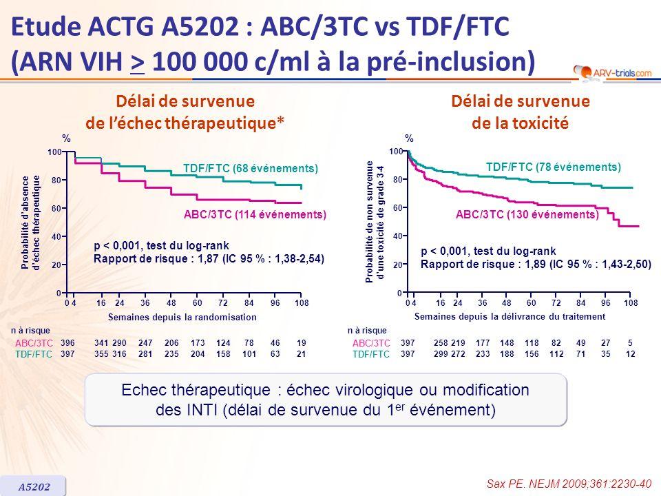 041624364860728496108 0 20 40 60 80 100 Semaines depuis la randomisation p = 0,20, test du chi-2 à S48 TDF/FTC ABC/3TC 38835732429324521216311459 39335232528524421116910969 ABC/3TC TDF/FTC n avec valeur ARN VIH A5202 ARN VIH-1 < 50 c/ml (%) * * Analyse en ITT incluant tous les patients, quils aient ou non présenté un arrêt des INTI ou un échec virologique.