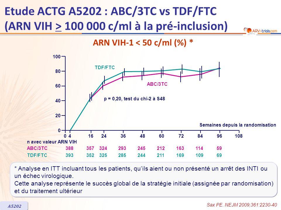 041624364860728496108 0 20 40 60 80 100 Semaines depuis la randomisation p = 0,20, test du chi-2 à S48 TDF/FTC ABC/3TC 38835732429324521216311459 3933