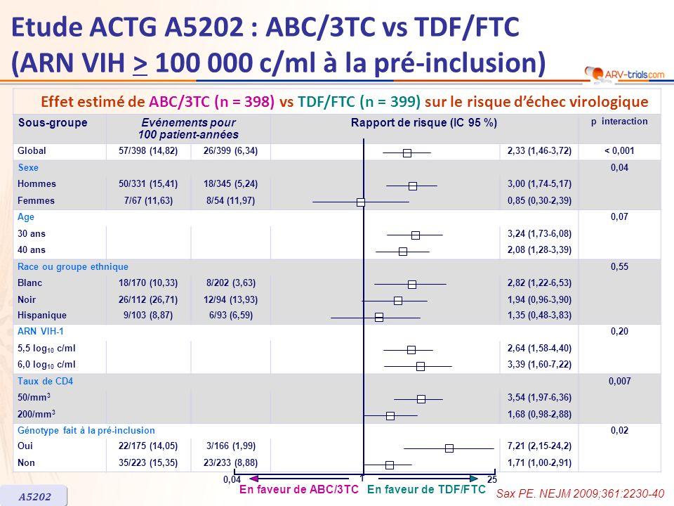 ABC/3TC n = 397 TDF/FTC n = 397 Toute anomalie biologique ou effet indésirable clinique, n (%)130 (33)78 (20) Anomalie métabolique, n (%)41 (10)11 (3) Elévation des triglycérides, n153 Elévation du cholestérol total, n202 Elévation du LDL-cholestérol, n134 ALAT, n75 ASAT, n124 Diarrhée ou selles molles, n77 Nausées ou vomissements, n33 Signes ou symptômes généraux, n (%)58 (15)38 (10) Douleur ou inconfort, n2414 Rash, n88 Prurit, n92 Fièvre, n108 Asthénie, n610 Céphalées, n86 Signes, symptômes ou anomalies biologiques de grade 3 ou 4, au moins dun grade de plus quà linclusion, sous le traitement initial A5202 Etude ACTG A5202 : ABC/3TC vs TDF/FTC (ARN VIH > 100 000 c/ml à la pré-inclusion) Sax PE.