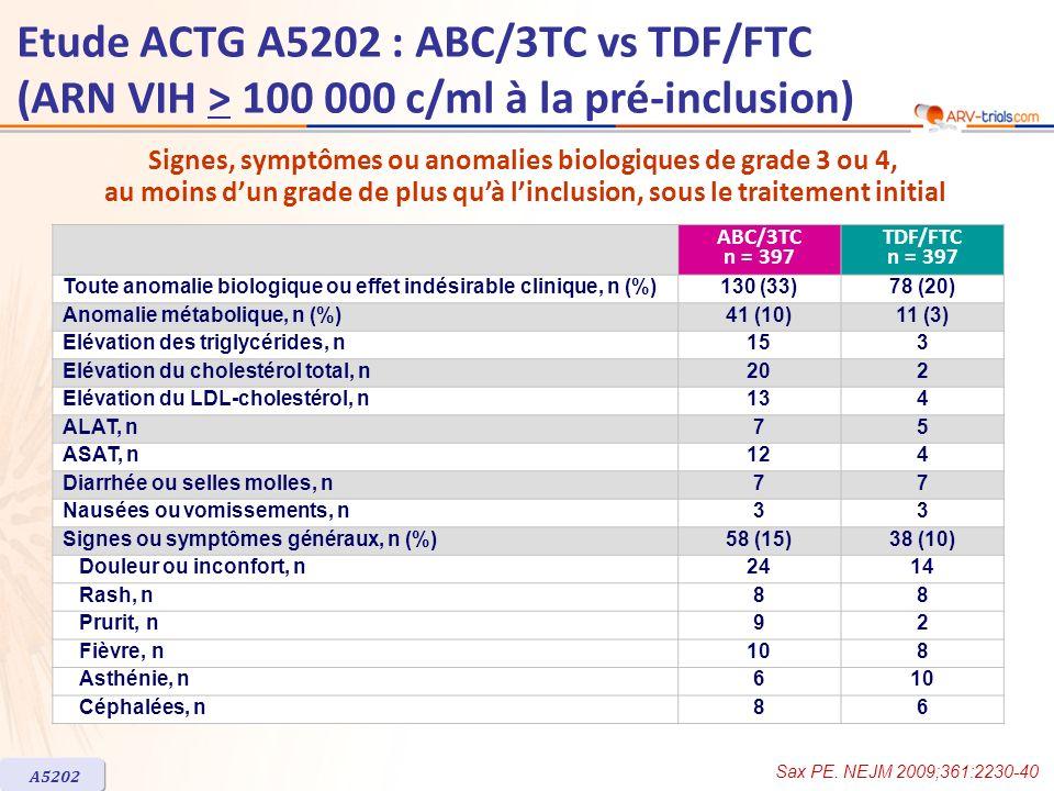 ABC/3TC n = 397 TDF/FTC n = 397 Toute anomalie biologique ou effet indésirable clinique, n (%)130 (33)78 (20) Anomalie métabolique, n (%)41 (10)11 (3)