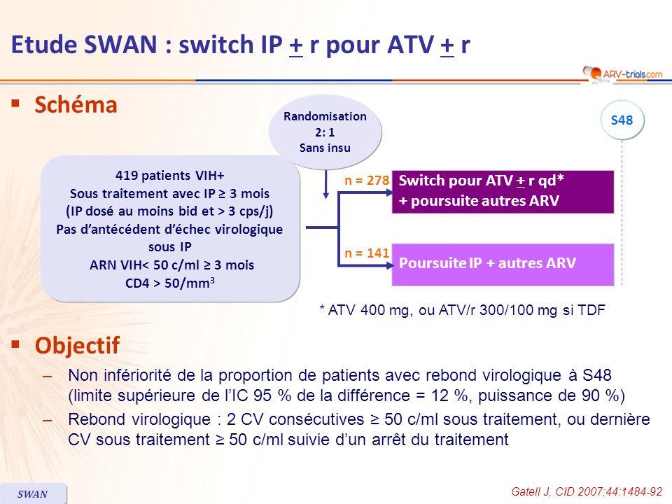 Schéma Objectif –Non infériorité de la proportion de patients avec rebond virologique à S48 (limite supérieure de lIC 95 % de la différence = 12 %, pu