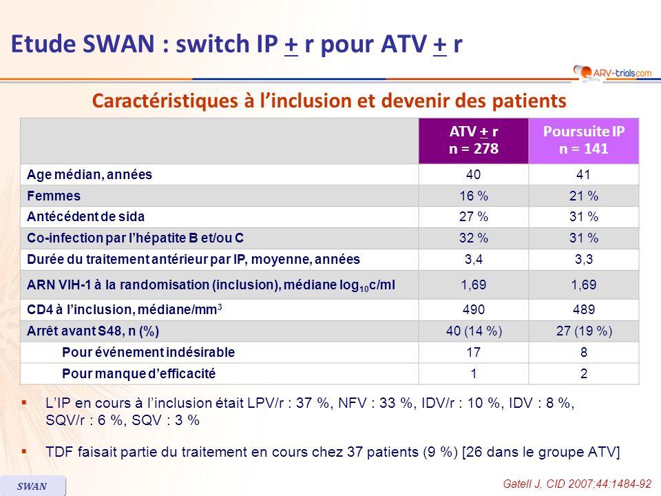 LIP en cours à linclusion était LPV/r : 37 %, NFV : 33 %, IDV/r : 10 %, IDV : 8 %, SQV/r : 6 %, SQV : 3 % TDF faisait partie du traitement en cours ch