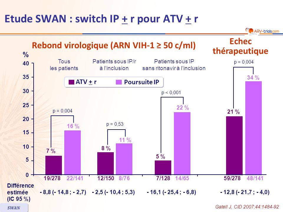 Gatell J, CID 2007;44:1484-92 SWAN Rebond virologique (ARN VIH-1 50 c/ml) Echec thérapeutique 0 5 10 15 35 40 30 25 20 p = 0,004 p = 0,53 p < 0,001 p