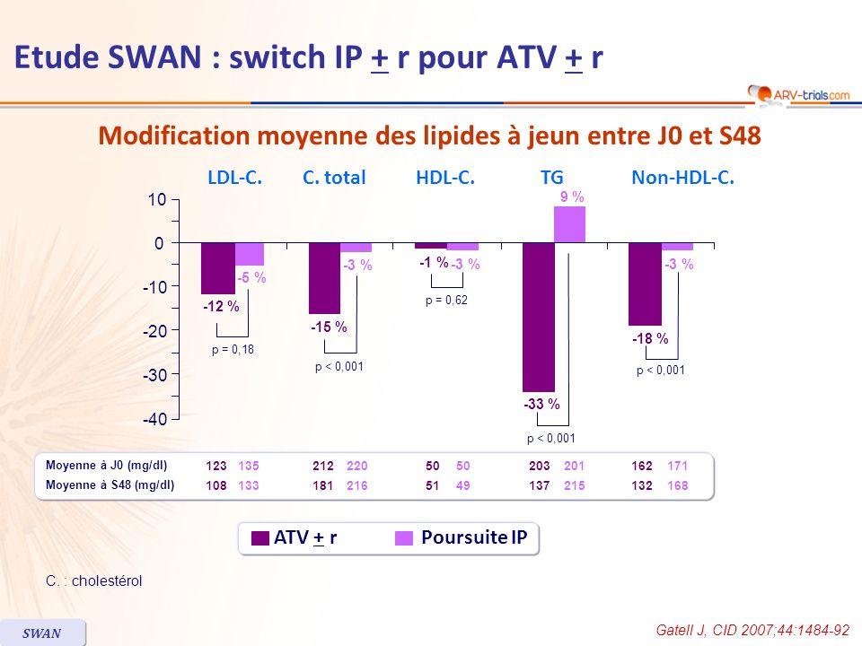 Gatell J, CID 2007;44:1484-92 SWAN Modification moyenne des lipides à jeun entre J0 et S48 C. : cholestérol ATV + r Poursuite IP C. totalHDL-C.TGNon-H