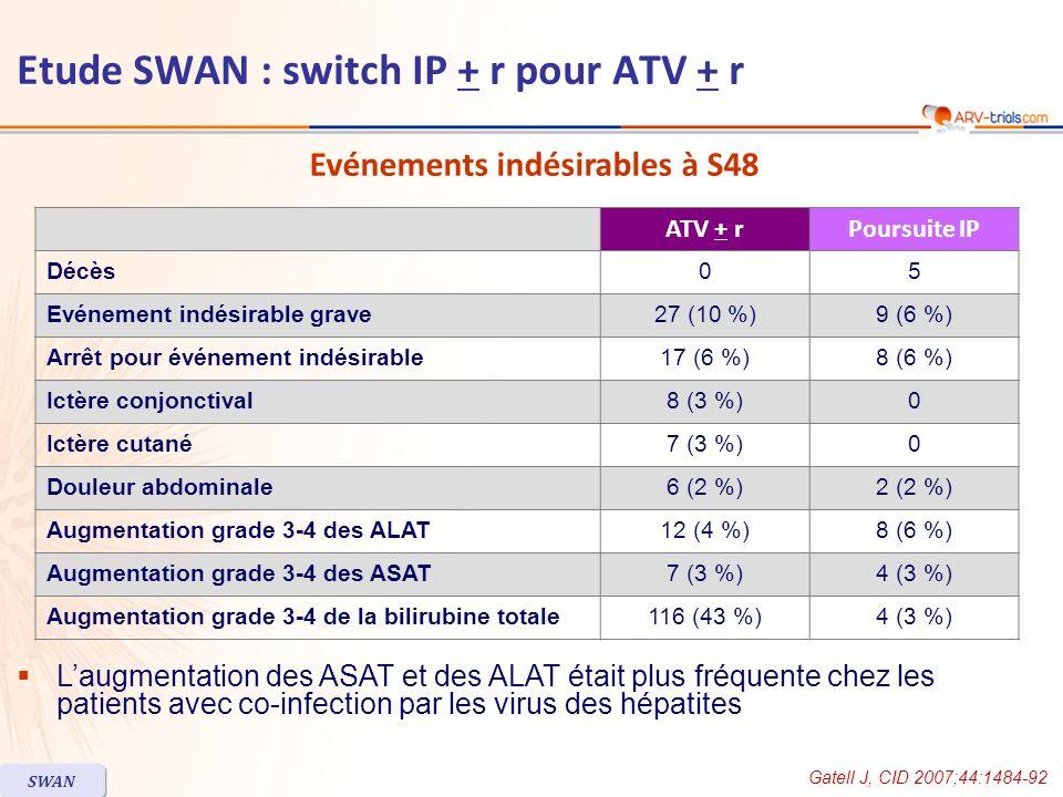 Laugmentation des ASAT et des ALAT était plus fréquente chez les patients avec co-infection par les virus des hépatites ATV + rPoursuite IP Décès05 Ev