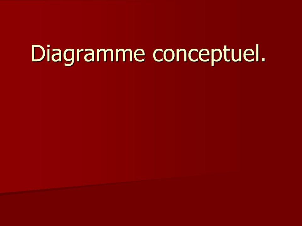 Diagramme conceptuel.