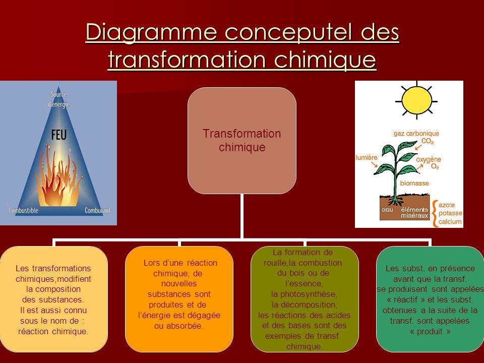Diagramme conceputel des transformation chimique Transformation chimique Les transformations chimiques,modifient la composition des substances. Il est