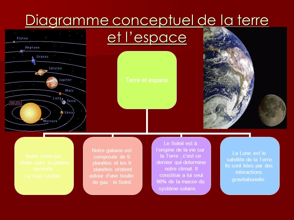 Diagramme conceptuel de la terre et lespace Terre et espace Notre Terre est située dans la galaxie nommée La Voie Lactée. Notre galaxie est composée d