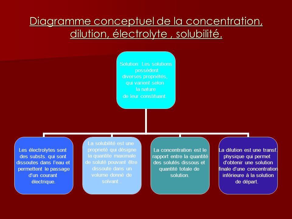 Diagramme conceptuel de la concentration, dilution, électrolyte, solubilité. Solution: Les solutions possèdent diverses propriétés, qui varient selon