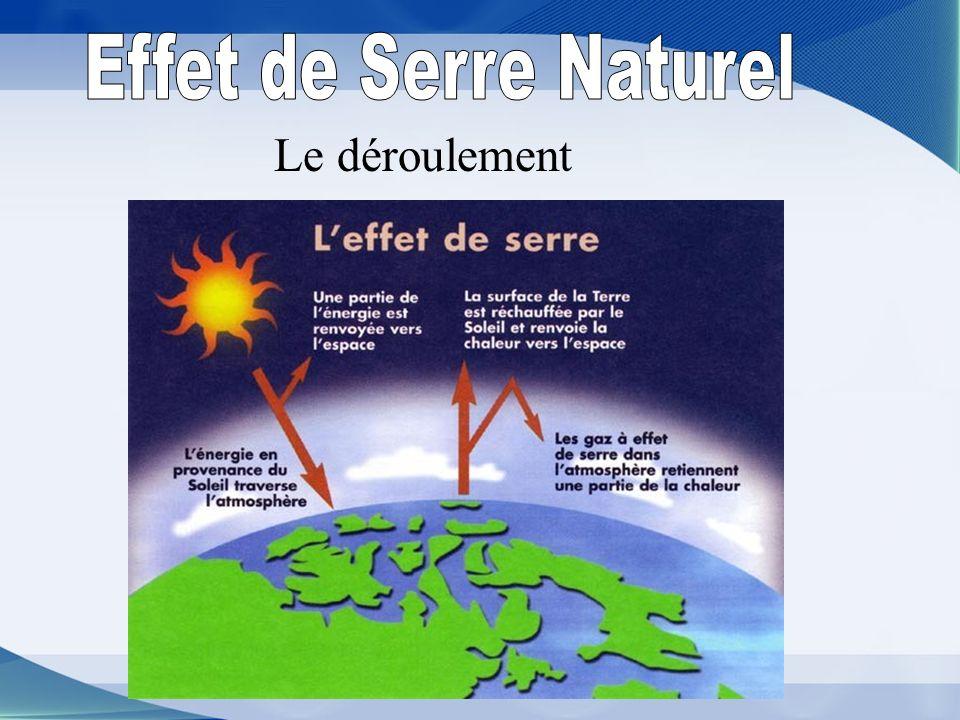 Un processus naturel de réchauffement de l atmophère Il existe 2 types d effet de serre: -L-L effet de serre naturel - Leffet de serre renforcé