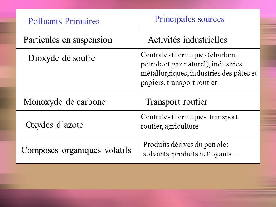La modification de la composition de latmosphère par diverses substances qui proviennent de sources naturelles ou qui sont issues de lactivité humaine.