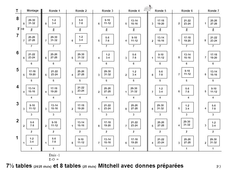 Mitchell 8 ½ (21/24 étuis) Mitchell 9 tables (24 étuis) Tables: 9 Rondes: 8 de 3 étuis (voir Note) Étuis au jeu:27 Fantôme:9 N-S Select movement: 1 Mitchell Number of tables: 9 Max number of played rounds: 8 Number of boards per round: 3 Select type of movement: 1 Standard Mitchell Which table does board 1 start: 9 E-W pair playing board 1: 8 Phantom Pair (Y/N): Y Phantom pair direction: 1: N-S Phantom table number: 9 ACBLSCOREACBLSCORE MONTAGEMONTAGE Changer (F9) pour Mitchell 9 tables.