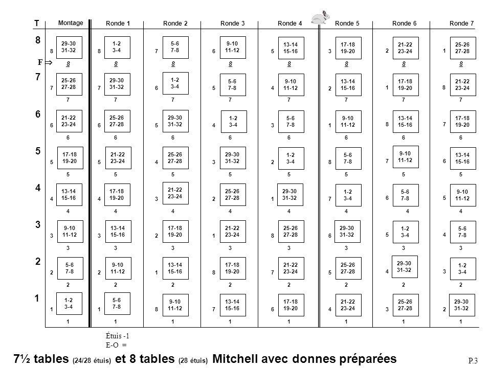 Mitchell 12½ tables (22/24 étuis) Mitchell 13 tables (24 étuis) Tables: 13 Rondes:12 de 2 étuis (voir Note) Étuis au jeu:26 Fantôme: 13 N-S Select movement: 1 Mitchell Number of tables: 13 Max number of played rounds: 12 Number of boards per round: 2 Select type of movement: 1 Standard Mitchell Which table board 1 start: 13 E-W pair playing board 1: 12 Phantom Pair (Y/N): Y Phantom pair direction: 1: N-S Phantom table number: 13 ACBLSCOREACBLSCORE MONTAGEMONTAGE Changer (F9) pour Mitchell 13 tables (12 rondes).