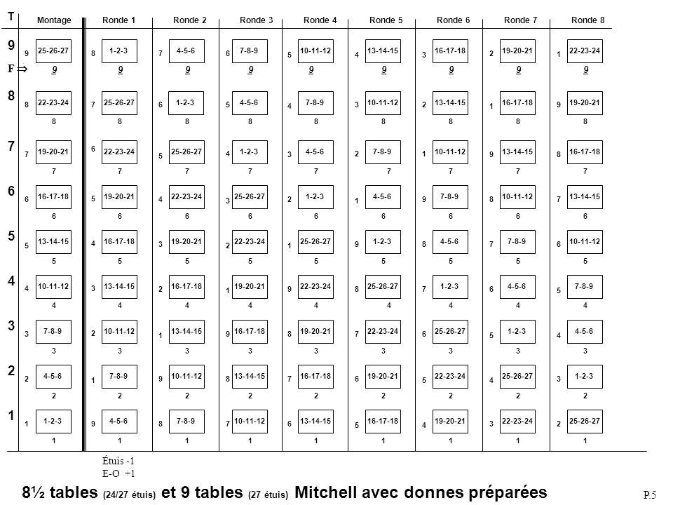 Mitchell 9 ½ tables (24/27 étuis) Mitchell 10 tables (27 étuis) Tables:9 Rondes:9 de 3 étuis Étuis au jeu:30 Saut après:5 rondes Fantôme:9 N-S (ou E-O) Select movement: 1 Mitchell Number of tables: 10 Max number of played rounds: 9 Number of boards per round: 3 Select type of movement: 1 Standard Mitchell Which table does board 1 start: 10 E-W pair playing board 1: 10 Phantom Pair (Y/N): Y Phantom pair direction: 1: N-S Phantom table number: 10 ACBLSCOREACBLSCORE MONTAGEMONTAGE Changer (F9) pour Mitchell 10 tables.