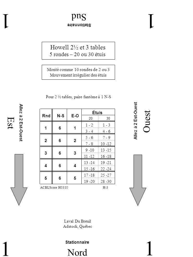 Est Ouest Sud 11 1 Nord 1 Howell 2½ et 3 tables 5 rondes – 20 ou 30 étuis Laval Du Breuil Adstock, Québec Stationnaire H-3 Monté comme 10 rondes de 2 ou 3 Mouvement irrégulier des étuis ACBLScore H0310 RndN-SE-O Étuis 2 6 2 1 6 1 3 6 3 4 6 4 5 6 5 2030 Pour 2 ½ tables, paire fantôme à 1 N-S Stationnaire Allez à 2 Est-Ouest 1 - 2 3 - 4 1 - 3 4 - 6 5 - 6 7 - 8 7 - 9 10 -12 9 -10 11 -12 13 -15 16 -18 13 -14 15 -16 19 -21 22 -24 17 -18 19 -20 25 -27 28 -30