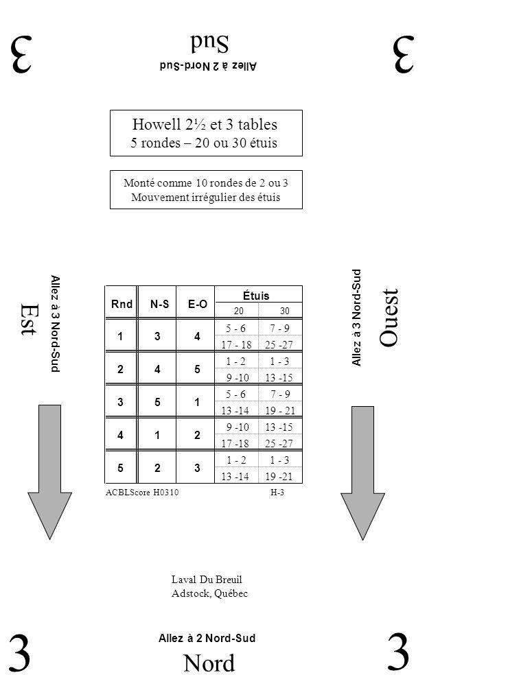 Est Ouest Sud 33 3 Nord 3 Laval Du Breuil Adstock, Québec Howell 2½ et 3 tables 5 rondes – 20 ou 30 étuis Allez à 2 Nord-Sud Allez à 3 Nord-Sud Monté comme 10 rondes de 2 ou 3 Mouvement irrégulier des étuis H-3ACBLScore H0310 RndN-SE-O Étuis 2 4 5 1 3 4 3 5 1 4 1 2 5 2 3 2030 5 - 6 17 - 18 7 - 9 25 -27 1 - 2 9 -10 1 - 3 13 -15 5 - 6 13 -14 7 - 9 19 - 21 9 -10 17 -18 13 -15 25 -27 1 - 2 13 -14 1 - 3 19 -21