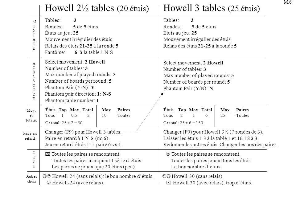 1-2-3 4-5 Ronde 1Ronde 3Ronde 2Ronde 5Ronde 4 6 16-17-18 19-20 6-7-8 9-10 11-12-13 14-15 16-17-18 19-20 16-17-18 19-20 21-22-23 24-25 6-7-8 9-10 11-12-13 14-15 1-2-3 4-5 321 21 3 3 4 3 5 4 4 1 2 3 T 1-2-3 4-5 666 2½ tables (20 étuis) et 3 tables (25 étuis) Howell (avec relais des étuis) 6 12 5 12 45 5 23451 6-7-8 9-10 11-12-13 14-15 21-22-23 24-25 21-22-23 24-25 R R R 21-22-23-24-25 11-12-13-14-15 21-22-23-24-25 1-2-3-4-5 21-22-23-24-25 16-17-18-19-20 21-22-23-24-25 6-7-8-9-10 ATTATT F M.7