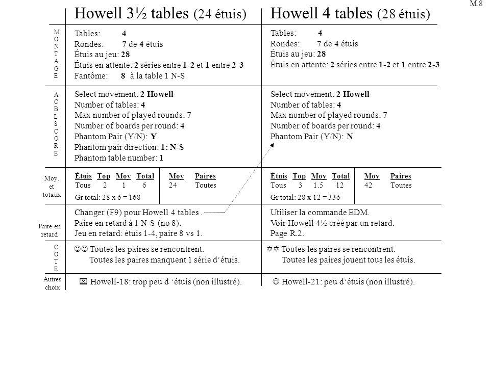 1-2 Ronde 1 3-4 17 2 8 1 12 5 10 9 16 6 4 8½ tables (24/26 étuis) et 9 tables (26 étuis) Howell-3/4 3-4 Ronde 2 5-6 9 2 13 6 11 10 5 5-6 Ronde 3 7-8 10 7-8 Ronde 4 9-10 11 9-10 Ronde 5 11-12 12 11-12 Ronde 6 13-14 13 13-14 Ronde 7 15-16 1 Ronde 8 17-18 6 2 Ronde 9 19-20 7 3 8 Ronde 10 21-22 8 4 Ronde 11 23-24 9 5 Ronde 12 25-26 10 6 25-26 Ronde 13 1-2 11 7 345678910111213 1 2 3 5 4 7 8 6 3211754 5-67-8 9-10 11-12 13-14 15-16 17-18 19-20 21-22 23-24 25-26 1-2 3-4 5-6 7-8 9-10 11-12 13-14 789101112131234 5 36879101112131 476598121 4 23 13 17 12345679101112 11121313245768 7891016 456 11121312316 121234 15 678910 5 13 157 111215 5 32 4 89101513115 11 7698 101312231 18 T 23-24 21-22 19-20 25-26 23-24 21-22 25-26 1-23-4 23-24 25-26 1-23-4 5-6 25-26 1-23-4 5-6 7-8 1-23-4 9-10 5-6 7-8 11-12 5-6 7-8 9-1011-12 7-8 9-10 13-1415-16 11-12 9-10 13-1415-16 11-12 17-18 13-1415-16 19-20 17-18 13-1415-16 19-20 17-18 21-2223-24 19-20 17-18 21-22 34 9 17-1819-2021-2223-2425-261-23-45-67-89-1011-1213-1415-16 14 8911121314 1014 65 7 12 17 ATTATT M.45 F