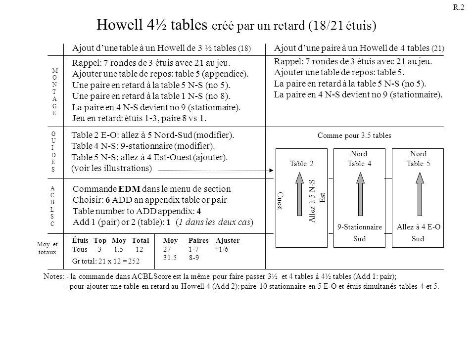 Howell 4½ tables créé par un retard (18/21 étuis) Rappel: 7 rondes de 3 étuis avec 21 au jeu. Ajouter une table de repos: table 5. La paire en retard