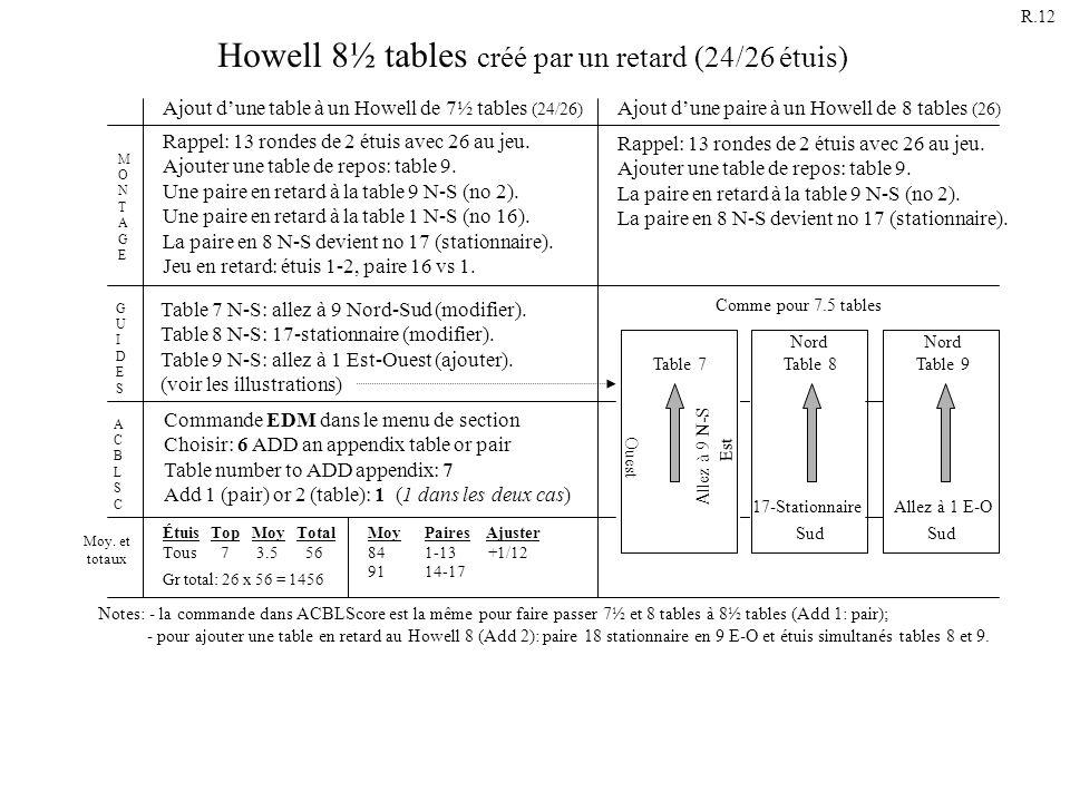 Howell 8½ tables créé par un retard (24/26 étuis) Rappel: 13 rondes de 2 étuis avec 26 au jeu. Ajouter une table de repos: table 9. La paire en retard