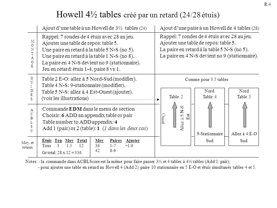 Howell 4½ tables créé par un retard (24/28 étuis) Rappel: 7 rondes de 4 étuis avec 28 au jeu. Ajouter une table de repos: table 5. La paire en retard