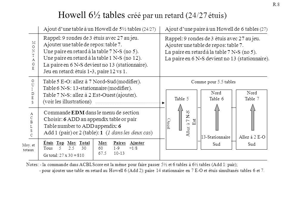 Howell 6½ tables créé par un retard (24/27 étuis) Rappel: 9 rondes de 3 étuis avec 27 au jeu. Ajouter une table de repos: table 7. La paire en retard