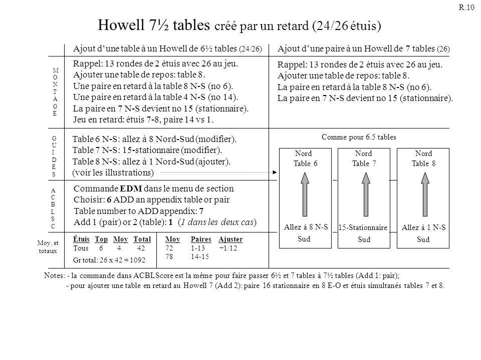 Howell 7½ tables créé par un retard (24/26 étuis) Rappel: 13 rondes de 2 étuis avec 26 au jeu. Ajouter une table de repos: table 8. La paire en retard
