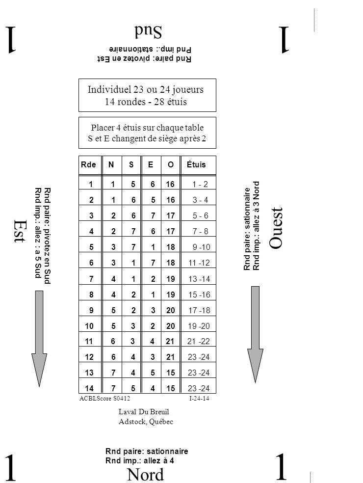 Est Ouest Sud 11 1 Nord 1 Individuel 23 ou 24 joueurs 14 rondes - 28 étuis Laval Du Breuil Adstock, Québec Placer 4 étuis sur chaque table S et E changent de siège après 2 RdeNE 1 1 5 6 16 1 - 2 SO Étuis 2 1 6 5 16 3 - 4 3 2 6 7 17 5 - 6 4 2 7 6 17 7 - 8 5 3 7 1 18 9 -10 6 3 1 7 18 11 -12 7 4 1 2 19 13 -14 8 4 2 1 19 15 -16 9 5 2 3 20 17 -18 10 5 3 2 20 19 -20 11 6 3 4 21 21 -22 12 6 4 3 21 23 -24 Rnd paire: pivotez en Est Pnd imp.: stationnaire Rnd paire: sationnaire Rnd imp.: allez à 3 Nord Rnd paire: pivotez en Sud Rnd imp.: allez : a 5 Sud Rnd paire: sationnaire Rnd imp.: allez à 4 I-24-14ACBLScore S0412 13 7 4 5 15 23 -24 14 7 5 4 15 23 -24