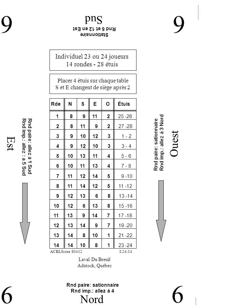 Est Ouest Sud 66 6 Nord 6 Laval Du Breuil Adstock, Québec Stationnaire Rnd 6 et 12 en Est Individuel 23 ou 24 joueurs 14 rondes - 28 étuis Placer 4 étuis sur chaque table S et E changent de siège après 2 RdeNE 1 8 9 11 2 25 -26 SO Étuis 2 8 11 9 2 27 -28 3 9 10 12 3 1 - 2 4 9 12 10 3 3 - 4 5 10 13 11 4 5 - 6 6 10 11 13 4 7 - 8 7 11 12 14 5 9 -10 8 11 14 12 5 11 -12 9 12 13 6 8 13 -14 10 12 6 13 8 15 -16 11 13 9 14 7 17 -18 12 13 14 9 7 19 -20 I-24-14ACBLScore S0412 13 14 8 10 1 21 -22 14 14 10 8 1 23 -24 Rnd paire: sationnaire Rnd imp.: allez à 3 Nord Rnd paire: sationnaire Rnd imp.: allez à 4 Rnd paire: allez à 1 Sud Rnd imp.: allez : a 5 Sud