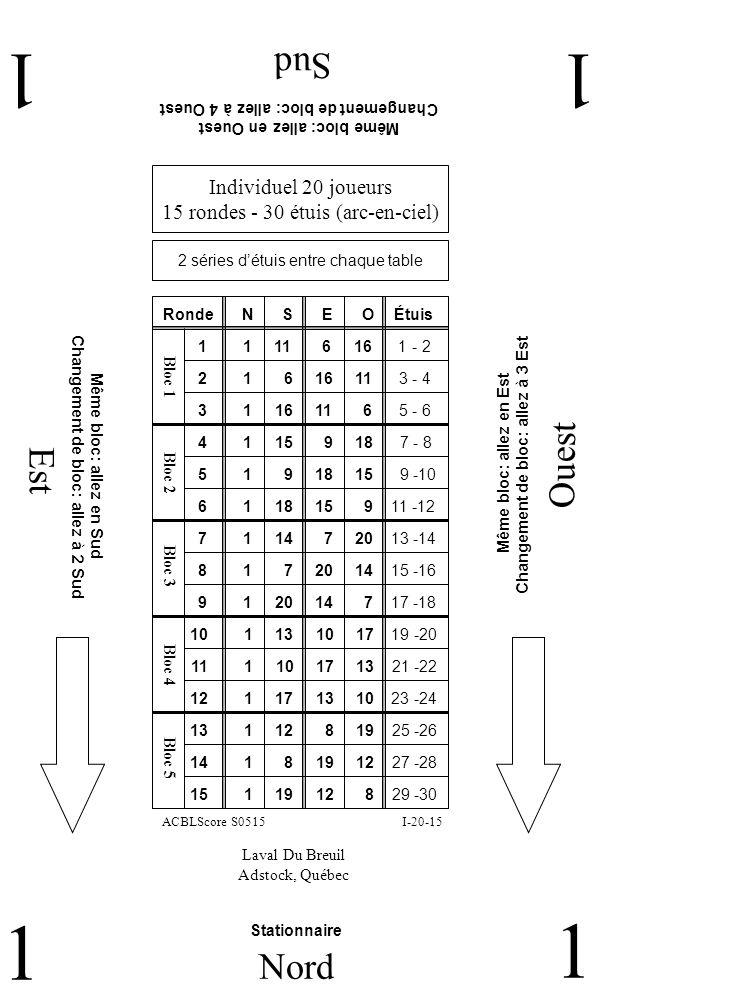 Est Ouest Sud 11 1 Nord 1 Individuel 20 joueurs 15 rondes - 30 étuis (arc-en-ciel) Laval Du Breuil Adstock, Québec I-20-15ACBLScore S0515 RondeNE 1 1 11 6 16 1 - 2 SO 2 1 6 16 11 3 - 4 3 1 16 11 6 5 - 6 4 1 15 9 18 7 - 8 5 1 9 18 15 9 -10 6 1 18 15 9 11 -12 7 1 14 7 20 13 -14 8 1 7 20 14 15 -16 9 1 20 14 7 17 -18 10 1 13 10 17 19 -20 11 1 10 17 13 21 -22 12 1 17 13 10 23 -24 13 1 12 8 19 25 -26 14 1 8 19 12 27 -28 15 1 19 12 8 29 -30 Étuis Même bloc: allez en Ouest Changement de bloc: allez à 4 Ouest Même bloc: allez en Est Changement de bloc: allez à 3 Est Même bloc: allez en Sud Changement de bloc: allez à 2 Sud Stationnaire 2 séries détuis entre chaque table Bloc 1 Bloc 2 Bloc 3 Bloc 4 Bloc 5