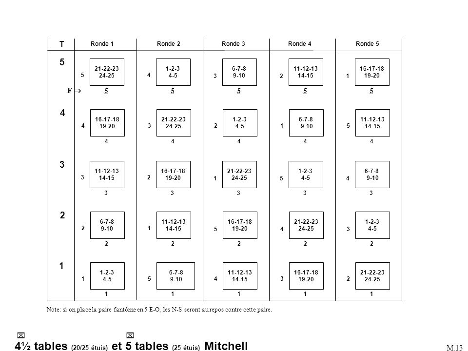 Mitchell 5 ½ tables (20/25 étuis) Mitchell 6 tables (25 étuis) Tables: 6 Rondes: 5 de 5 étuis Étuis au jeu: 30 Saut après: 3 rondes Fantôme: 6 N-S (ou E-O) Select movement: 1 Mitchell Number of tables: 6 Max number of played rounds: 5 Number of boards per round: 5 Select type of movement: 1 Standard Mitchell Which table does board 1 start: 1 E-W pair playing board 1: 1 Phantom Pair (Y/N): Y Phantom pair direction: 1: N-S (ou 2: E-W) Phantom table number: 6 ACBLSCOREACBLSCORE MONTAGEMONTAGE Changer (F9) pour Mitchell 6 tables.