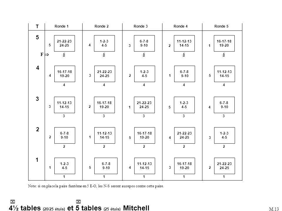 1-2-3 4-5 Ronde 1Ronde 3Ronde 2Ronde 5Ronde 4 1 16-17-18 19-20 6-7-8 9-10 11-12-13 14-15 21-22-23 24-25 16-17-18 19-20 21-22-23 24-25 16-17-18 19-20 2
