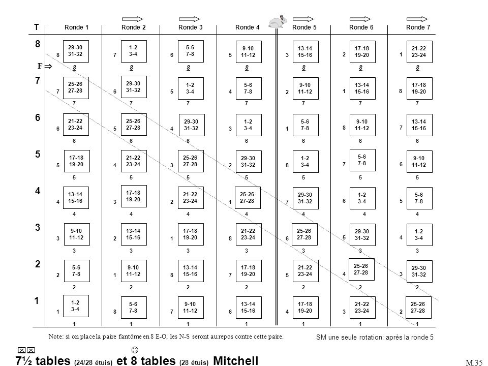 Mitchell 8 ½ tables (24/27 étuis) Mitchell 9 tables (27 étuis) Tables: 9 Rondes: 9 de 3 étuis Étuis au jeu: 27 Fantôme: 9 N-S (ou E-O) Select movement: 1 Mitchell Number of tables: 9 Max number of played rounds: 9 Number of boards per round: 3 Select type of movement: 1 Standard Mitchell Which table does board 1 start: 1 E-W pair playing board 1: 1 Phantom Pair (Y/N): Y Phantom pair direction: 1: N-S (ou 2: E-W) Phantom table number: 9 ACBLSCOREACBLSCORE MONTAGEMONTAGE Changer (F9) pour Mitchell 9 tables.