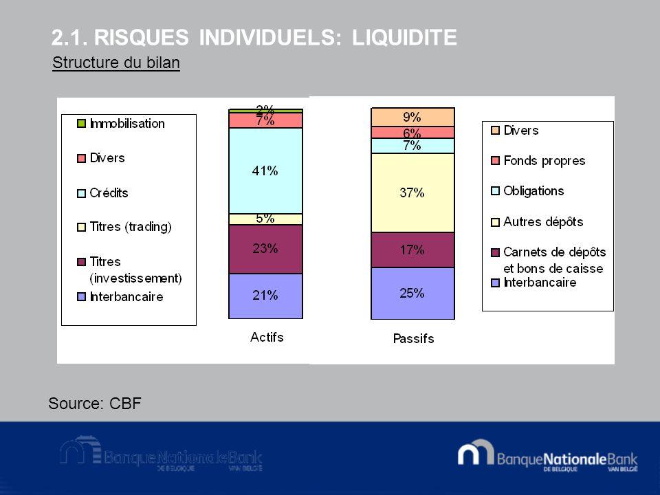 2.1. RISQUES INDIVIDUELS: LIQUIDITE Structure du bilan Source: CBF
