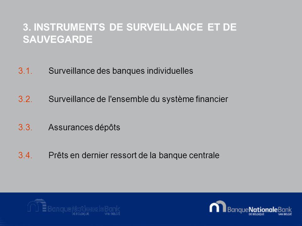 3. INSTRUMENTS DE SURVEILLANCE ET DE SAUVEGARDE 3.1.Surveillance des banques individuelles 3.2.Surveillance de l'ensemble du système financier 3.3.Ass
