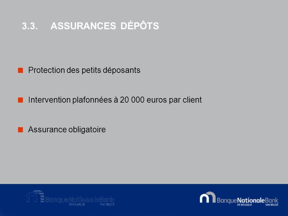 3.3.ASSURANCES DÉPÔTS Protection des petits déposants Intervention plafonnées à 20 000 euros par client Assurance obligatoire