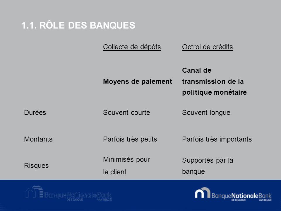 1.1. RÔLE DES BANQUES Collecte de dépôtsOctroi de crédits Moyens de paiement Canal de transmission de la politique monétaire DuréesSouvent courteSouve