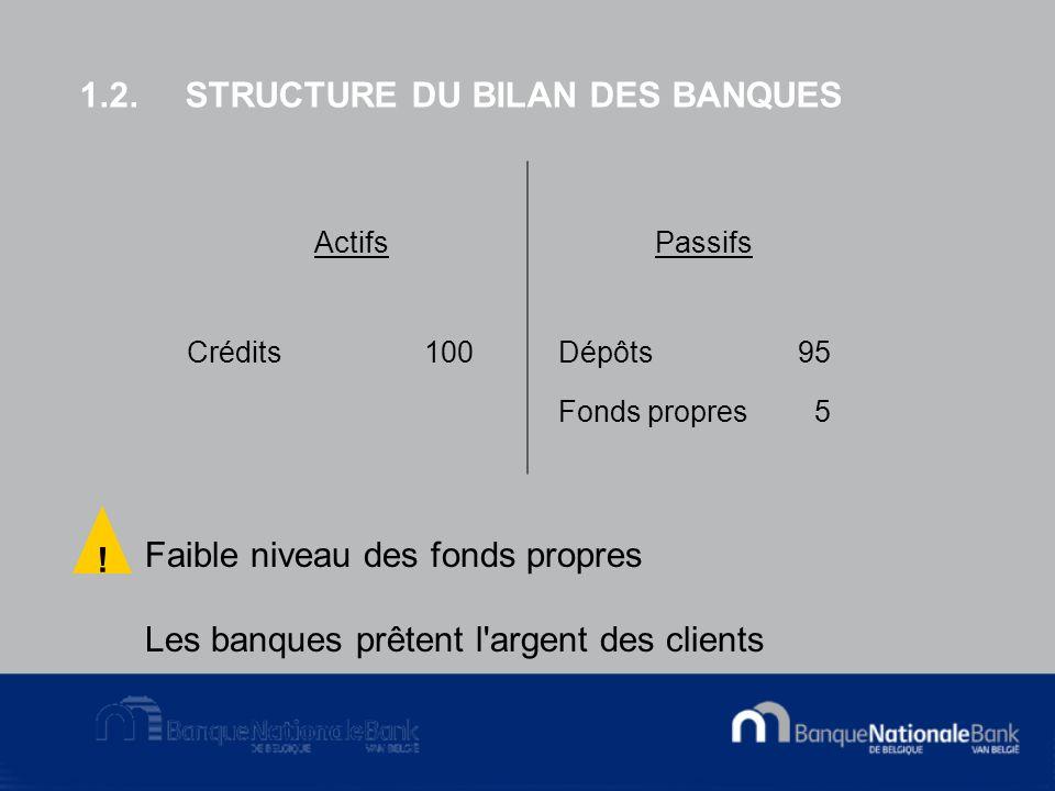 1.2.STRUCTURE DU BILAN DES BANQUES ActifsPassifs Crédits 100Dépôts95 Fonds propres 5 Faible niveau des fonds propres Les banques prêtent l argent des clients !
