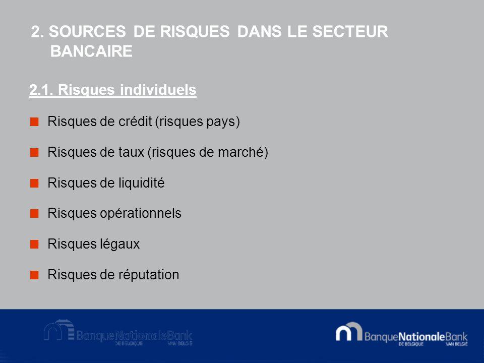 2. SOURCES DE RISQUES DANS LE SECTEUR BANCAIRE 2.1.