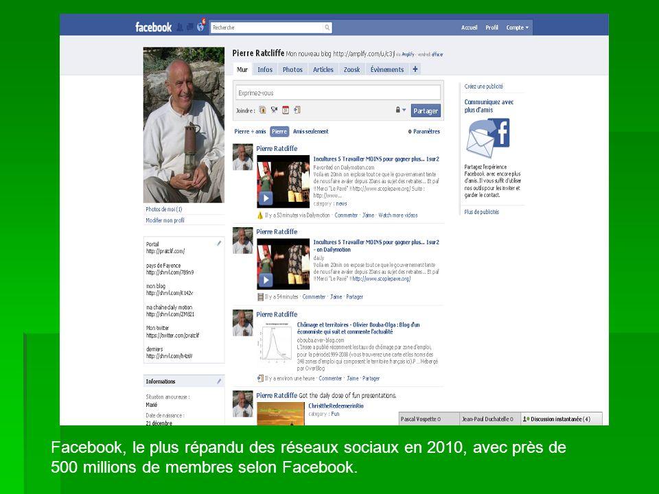 Facebook, le plus répandu des réseaux sociaux en 2010, avec près de 500 millions de membres selon Facebook.