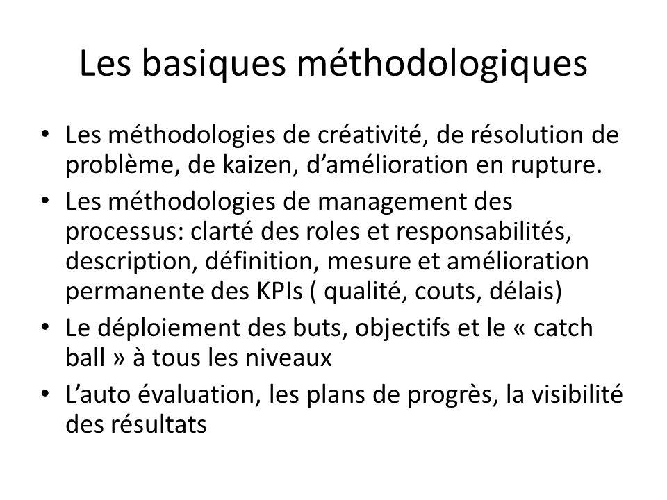Les basiques méthodologiques Les méthodologies de créativité, de résolution de problème, de kaizen, damélioration en rupture.