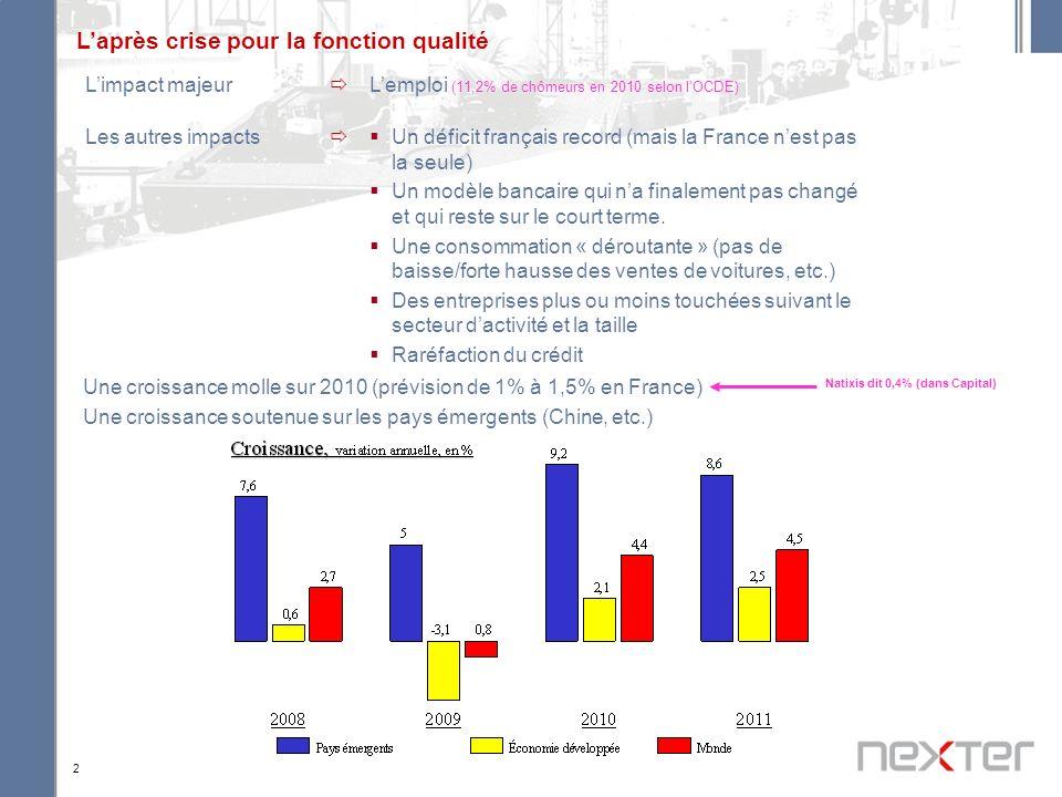 2 Une croissance molle sur 2010 (prévision de 1% à 1,5% en France) Une croissance soutenue sur les pays émergents (Chine, etc.) Limpact majeur Lemploi (11,2% de chômeurs en 2010 selon lOCDE) Les autres impacts Un déficit français record (mais la France nest pas la seule) Un modèle bancaire qui na finalement pas changé et qui reste sur le court terme.